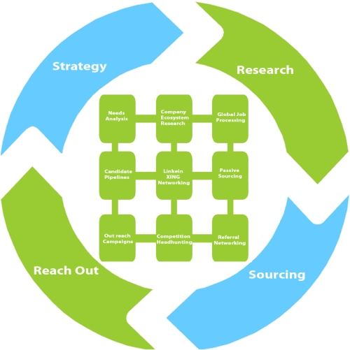 is outsourcing a wise strategy Wise geek clear answers for what is strategic outsourcing an outsourcing strategy of this type may be employed by businesses and other.